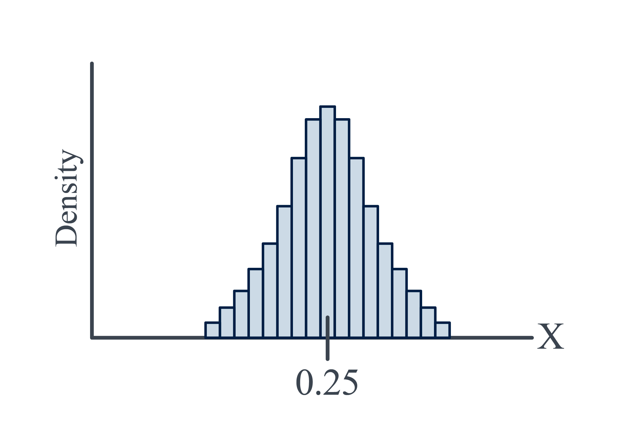 Density histogram of 100 hamburgers
