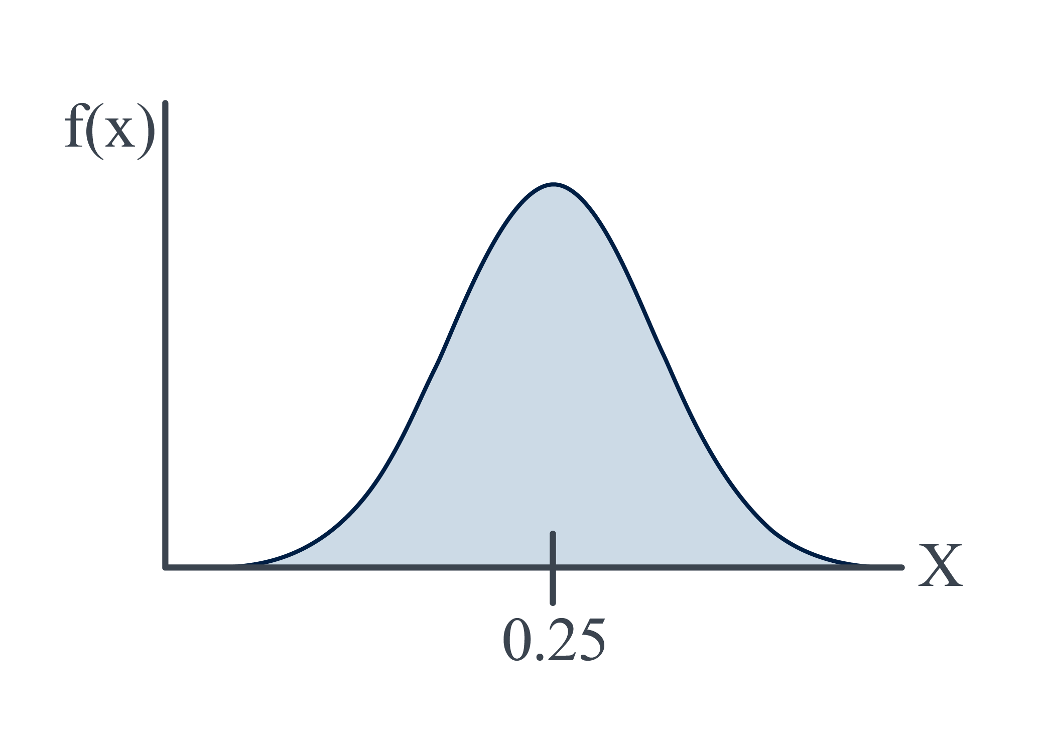 Density curve for hamburger weights
