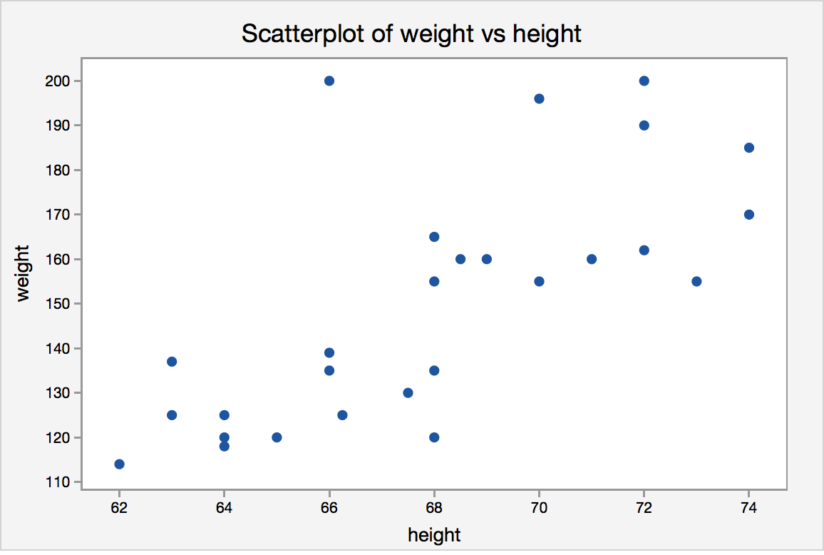 Scatterplot of height vs weight