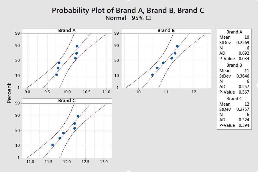 Normal probability plot of Brand A, B, and C
