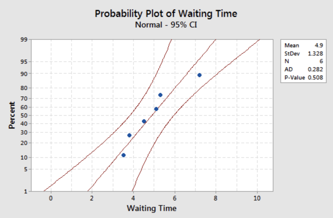 Normal probability plot showing a positive sloped line.