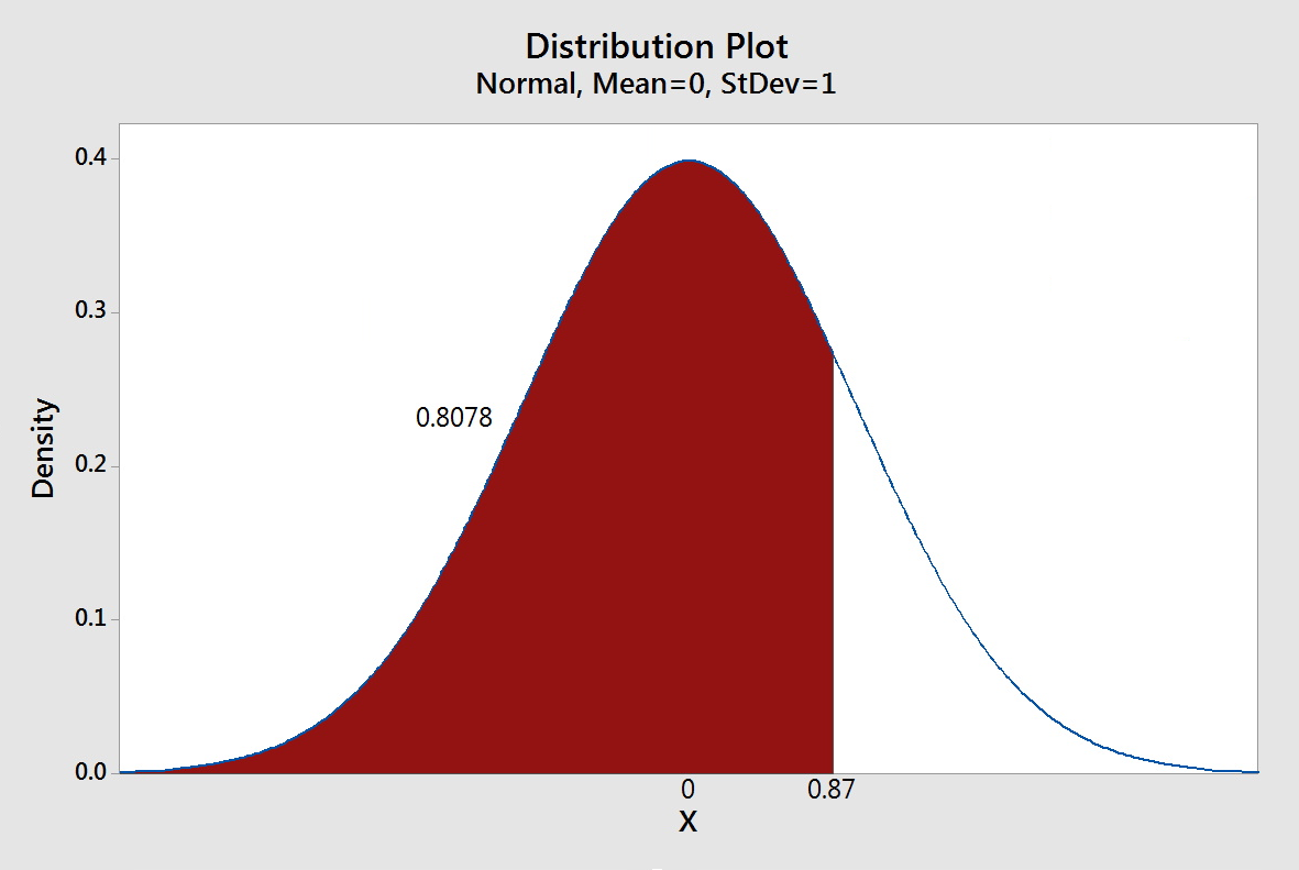 3 3 2 - The Standard Normal Distribution | STAT 500