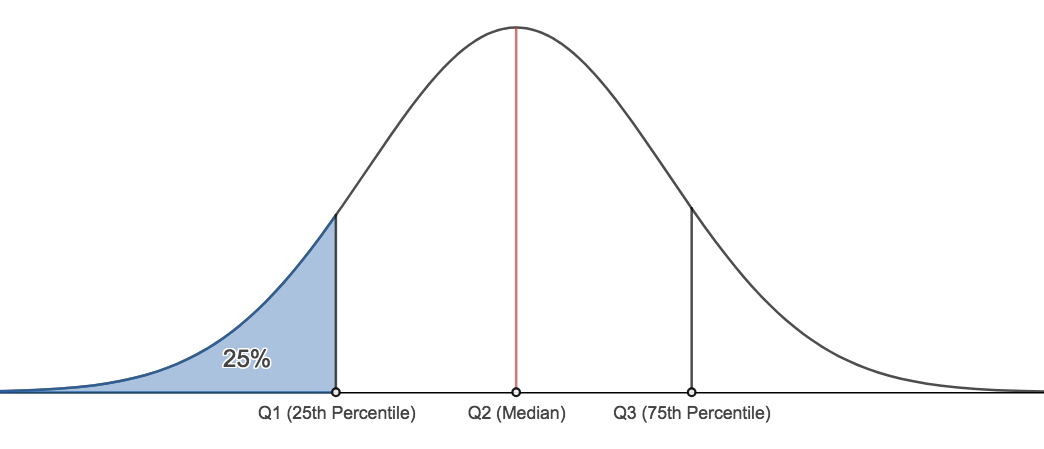 Normal distribution with labels on the 25th, 50th and 75th percentiles.