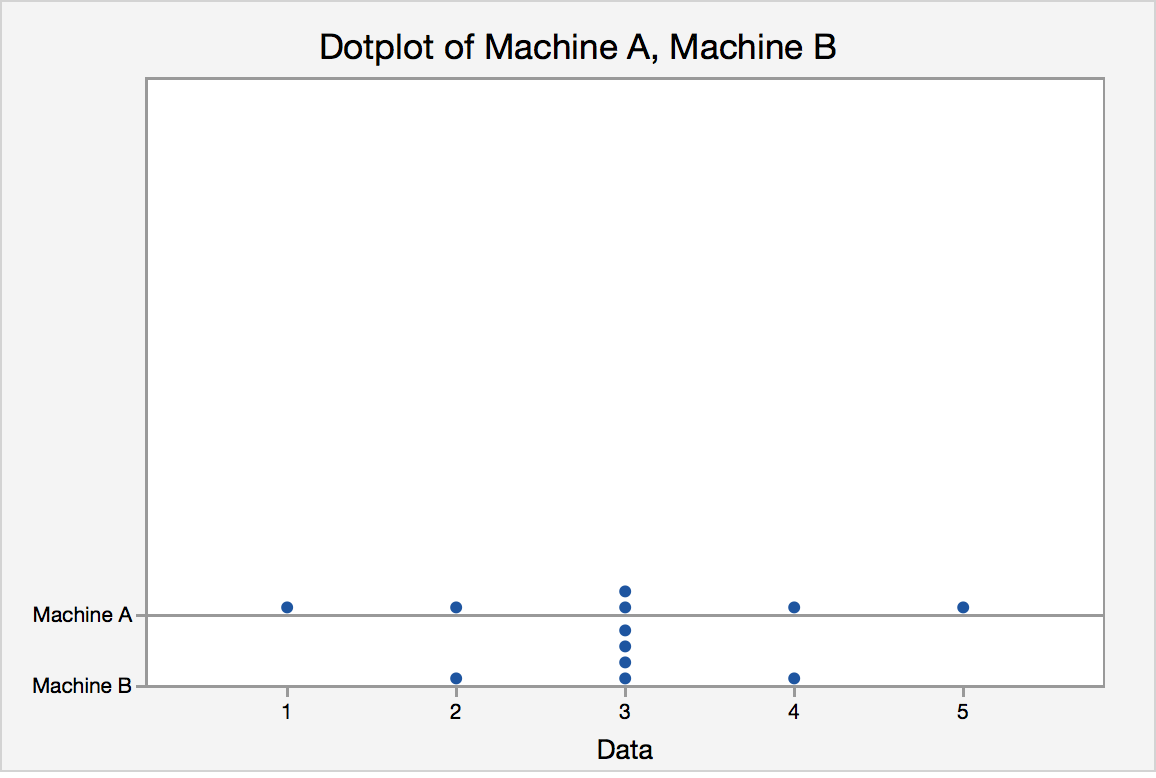 Dot plot for the candy from machine A and machine B.