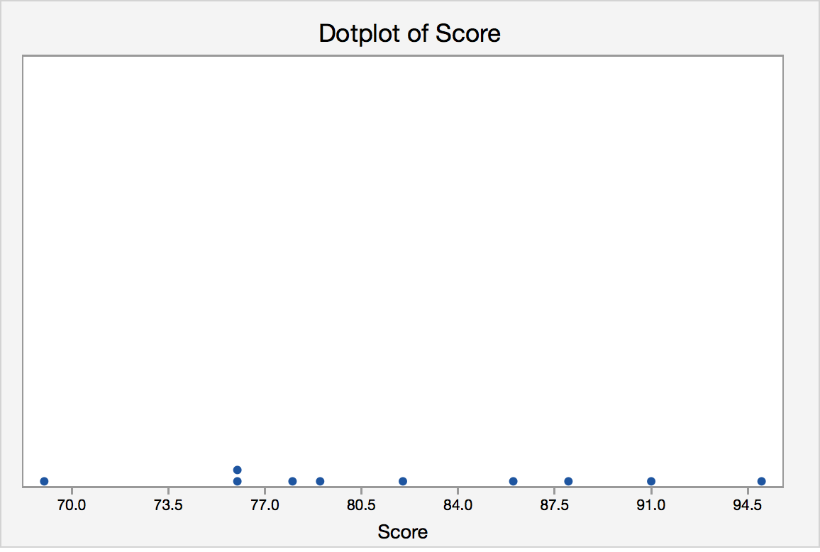 Dotplot for the reading aptitude test scores.