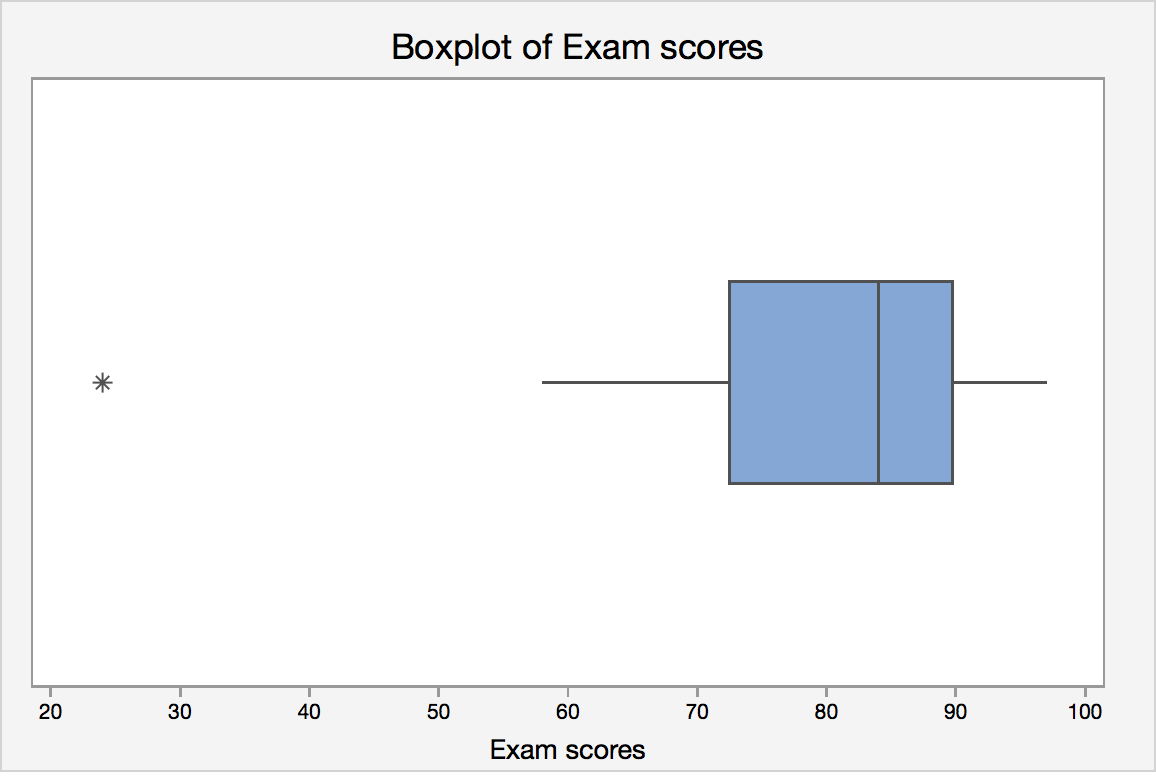 Box plot of final exam scores.