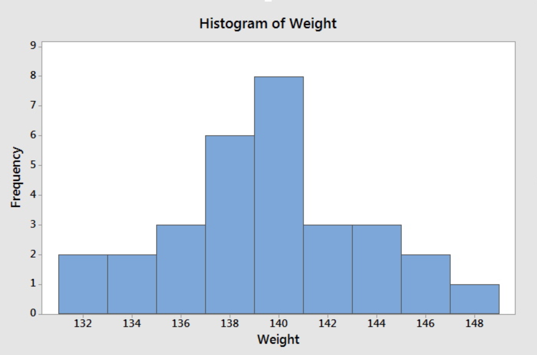 Histrogram of Jessica's weight.