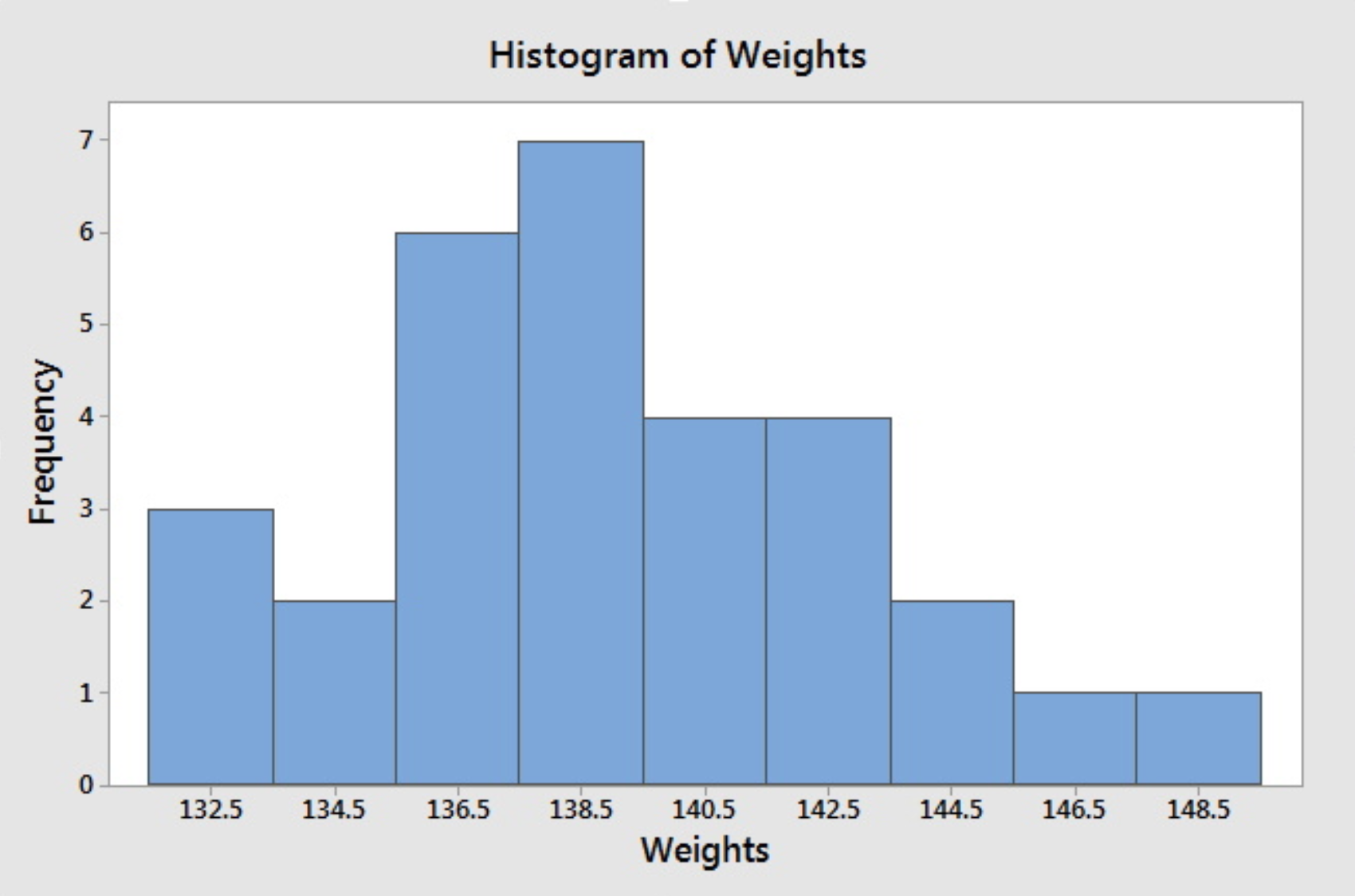 Histogram of Jessica's weights with the midpoints of the intervals.