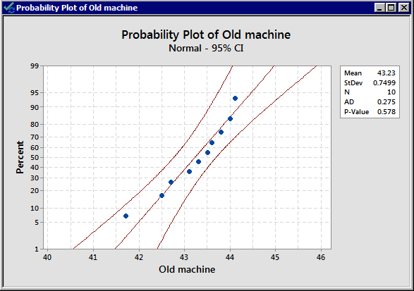 Normality plot of old machine packing times.