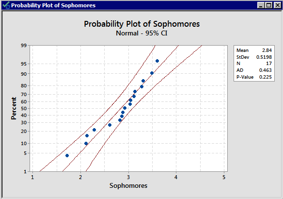 Normality plot of the grade point averages of the sophomores.