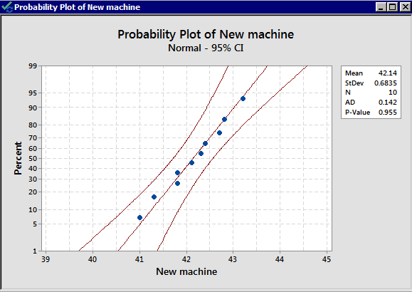 Normality graph for the new machine packing times.