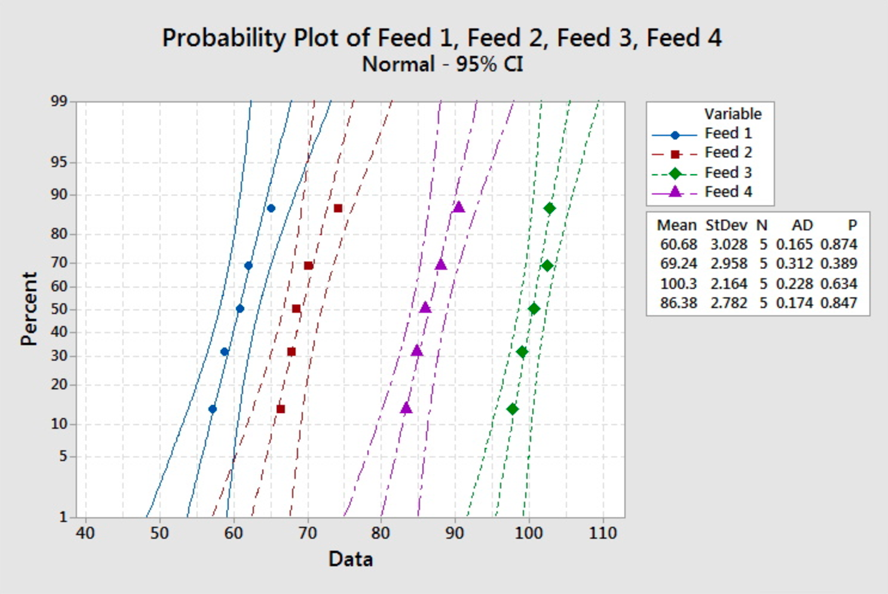 Probability plot for feed 1-4. The plots show the trend line and 95% confidence interval lines.