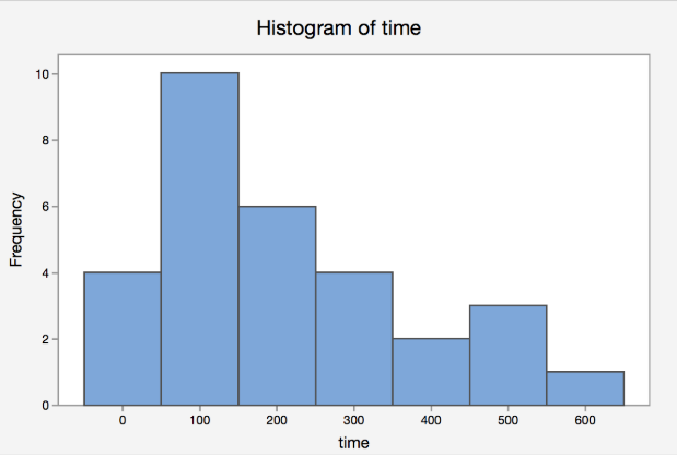 Histogram showing the time in minutes of completing the IRS tax forms. The highest bar has a frequency of 10 at 100 minutes.