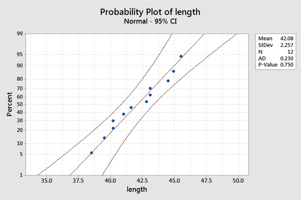 Minitab output of the normality plot for the snake example.