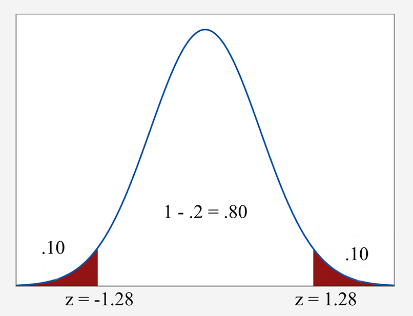 Normal curve with boundaries marked for the 80% confidence interval.