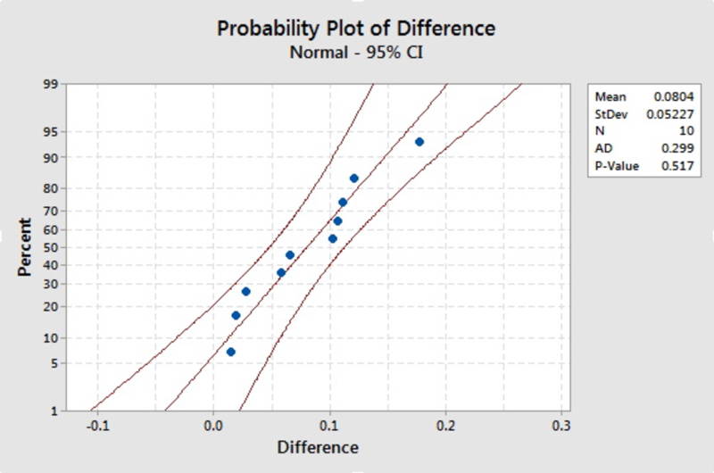 Normal probability plot for the difference data.