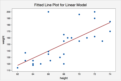 Fitted line plot for a linear model graph from Minitab. Height is on the x-axis and height is the y-axis. The data is scattered in a linear positive direction.