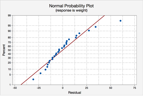 Normal probability plot from Minitab. The x-axis is the residual and the y-axis is the percent. The point are close to the line.