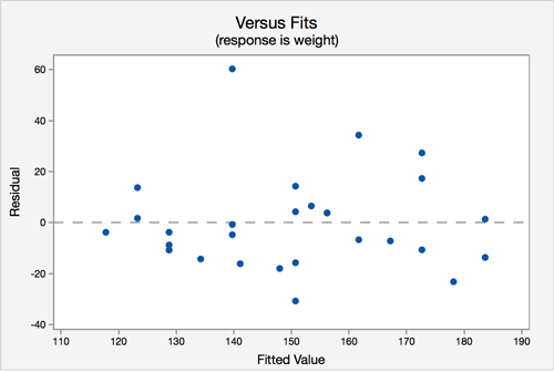 Versus fits graph from Minitab. Fitted value is on the x-axis and the residual is the y-axis. The data points have no clear pattern.