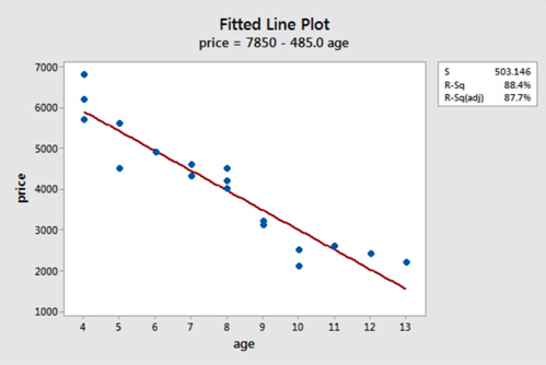 Fitted line plot that shows the scatter plot of a car's age versus it's price. The graph is linear with a negative slope.