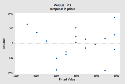 Versus fits graph from Minitab. Fitted value is on the x-axis and the residual is the y-axis.