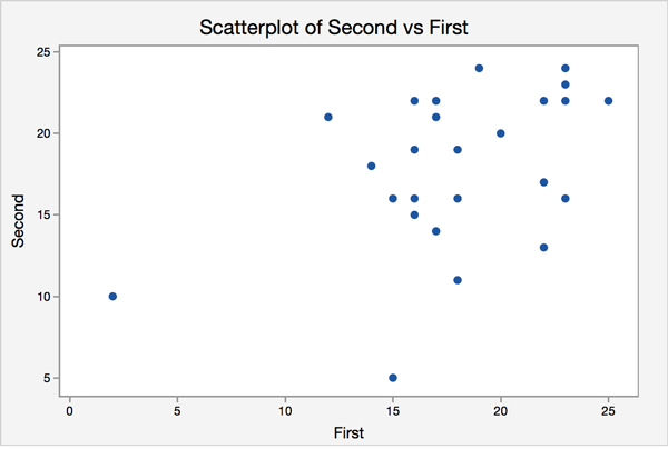 Spelling tests scatter plot comparing score on first test vs secon test