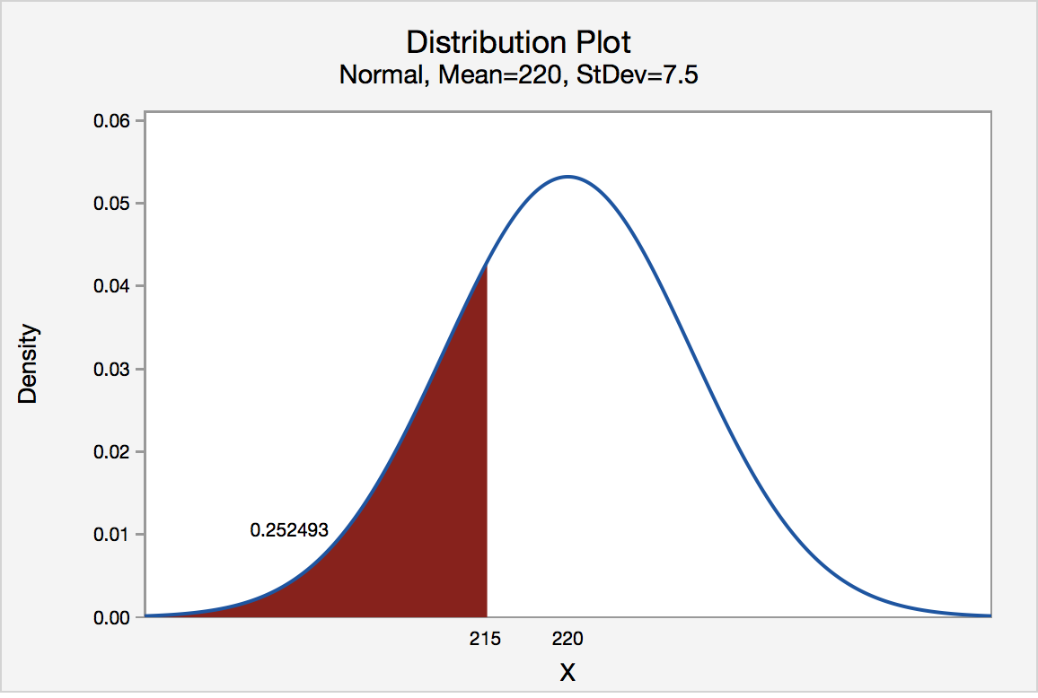 Normal distribution probability plot of area below 215.