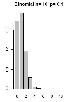 3 2 2 - Binomial Random Variables | STAT 500
