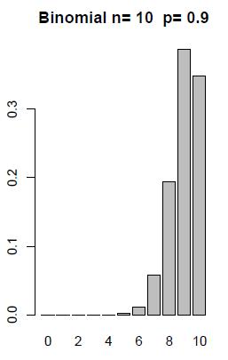3 2 2 - Binomial Random Variables   STAT 500