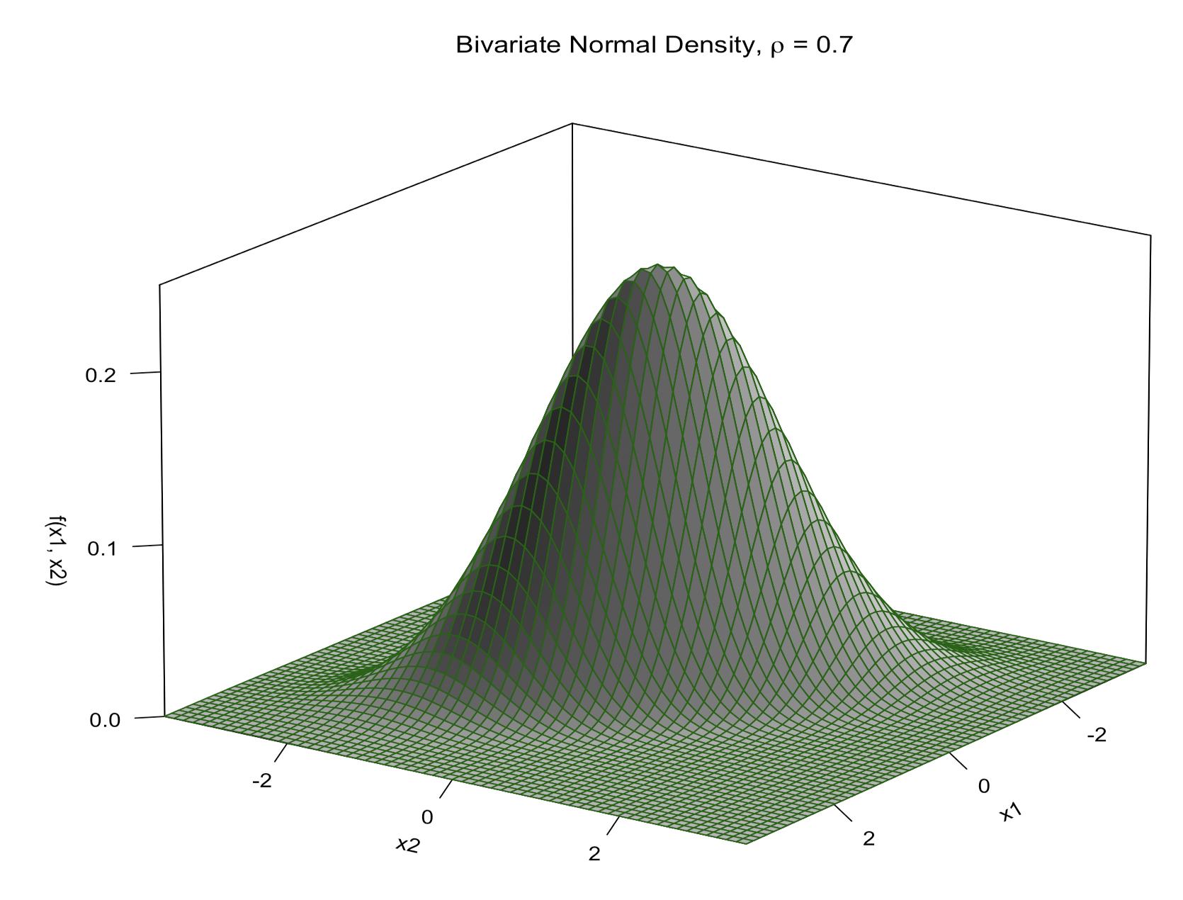 bivariate normal density plot