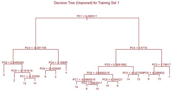 cd 5 decision tree stat 897d