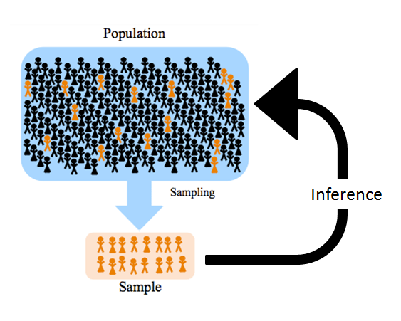 Samples taken from a population are used to make an inference about the entire population.