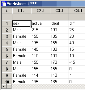 Minitab window with text header in the first row of cells