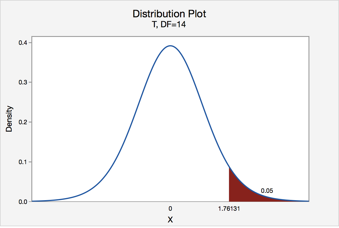 t distribution graph for a t value of 1.76131
