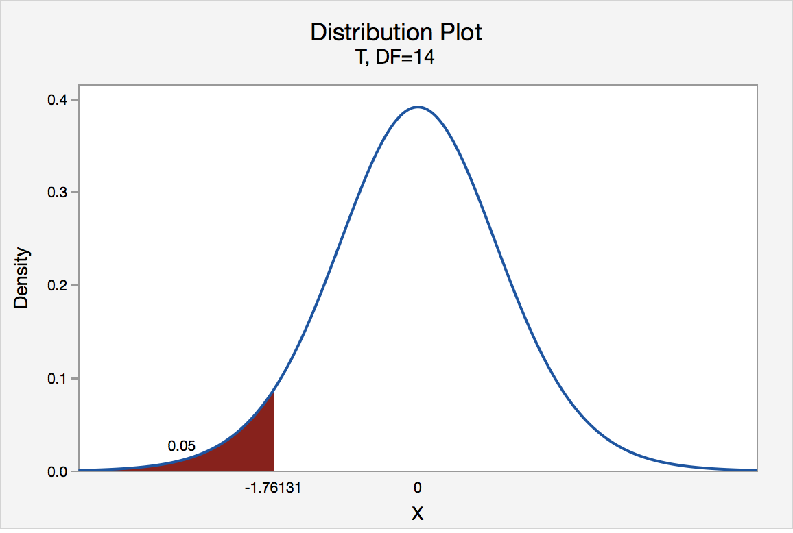t-distribution graph for a t value of -1.76131