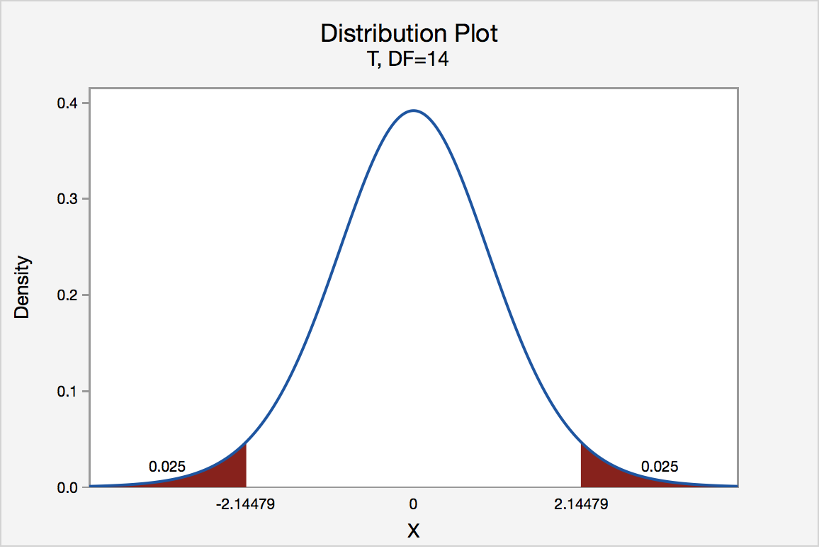 t distribution graph for a two tailed test of 0.05 level of significance
