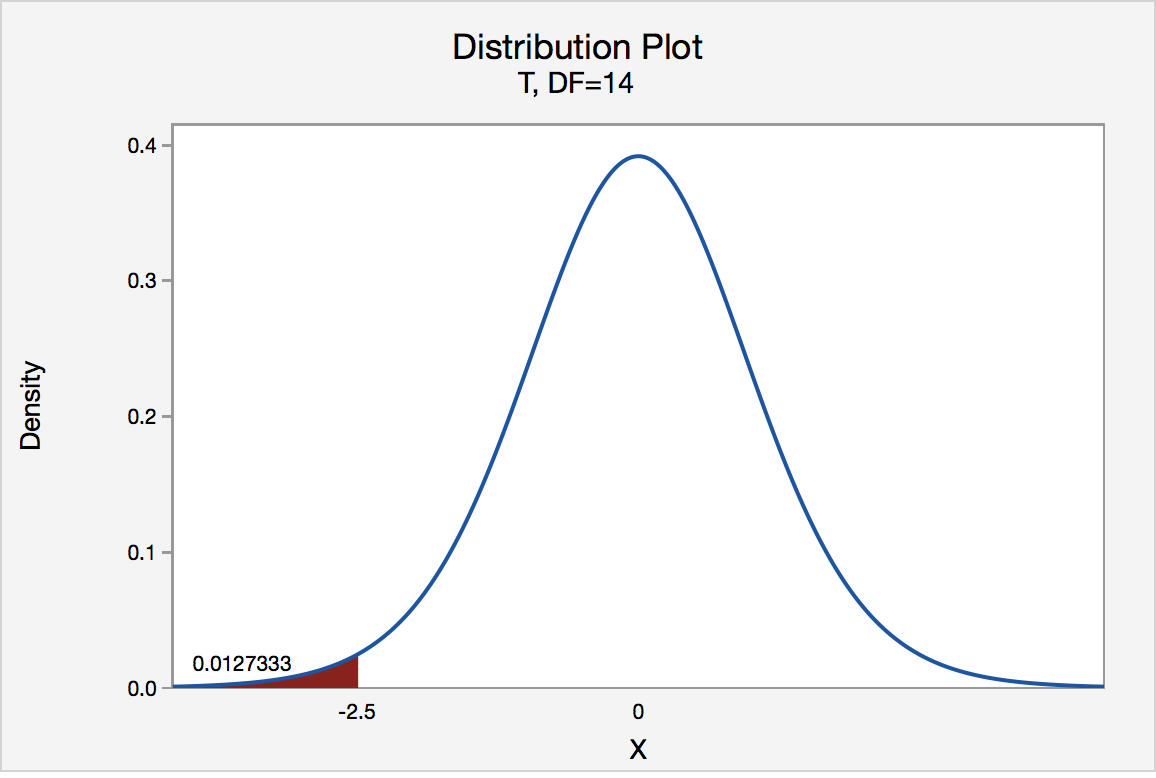 t distribution graph showing left tail below t value of -2.5