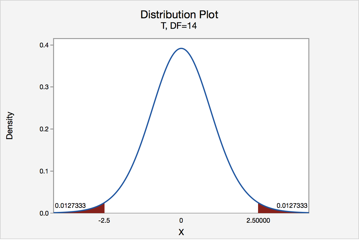 t-distribution graph of two tailed probability for t values of -2.5 and 2.5
