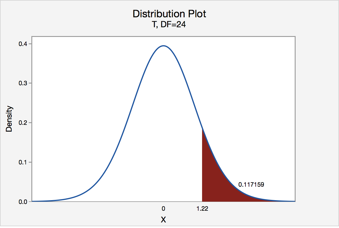 t distribution graph of right tailed test showing the p-value of 0117 for a t-value of 1.22