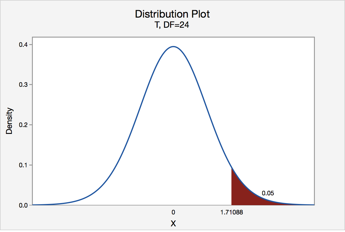 t distribution graph for df = 24 and a right tailed test of .05 significance level