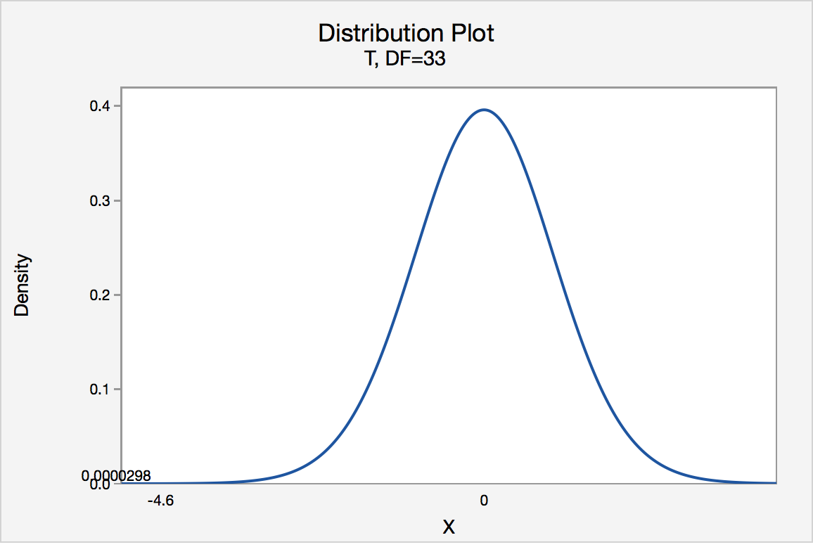 t-distribution graph for left tailed test with a t-value of -4.60 and left tail area of 0.000