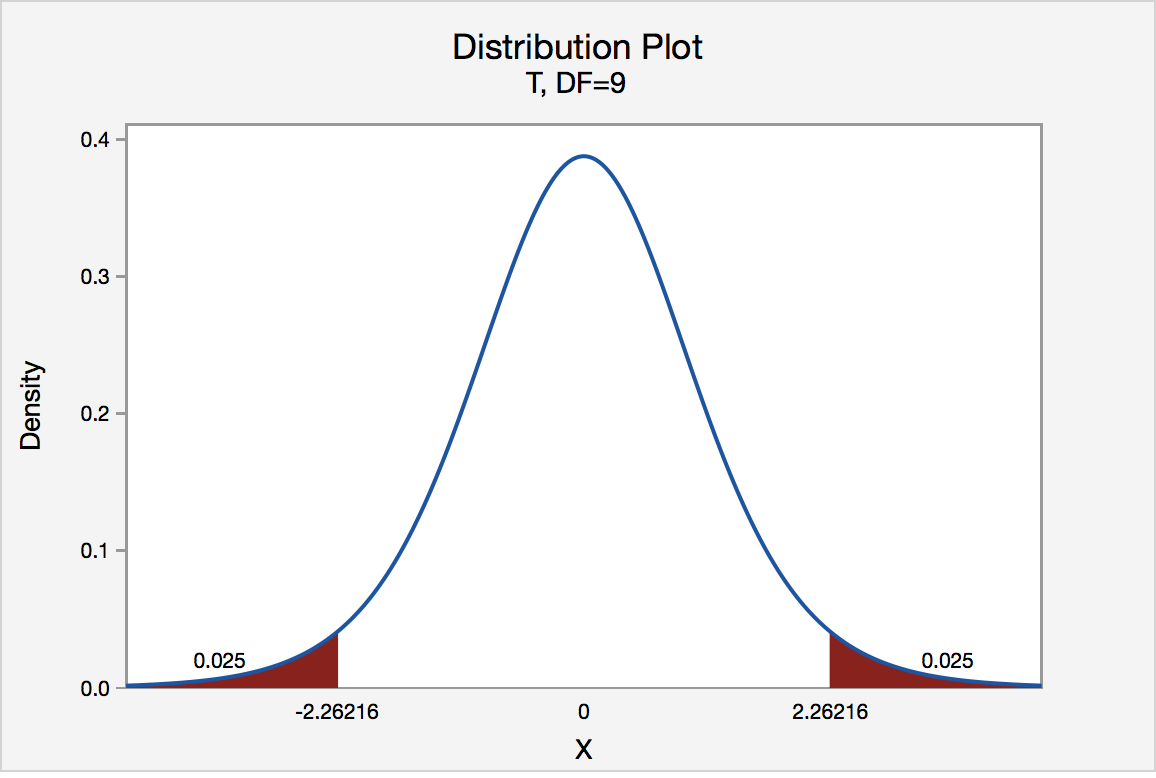 t-distribution graph of two tails with a significance level of .05 and t values of -2.2616 and 2.2616