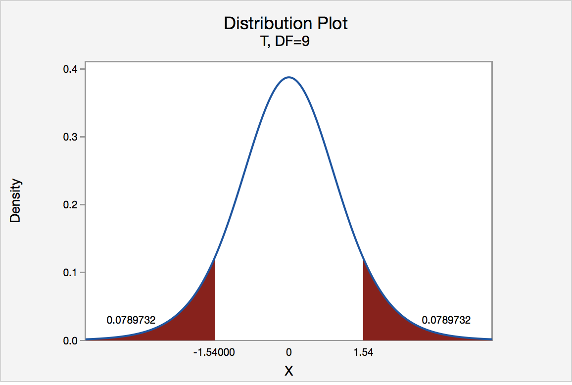 t-distribution graph for a two tailed test with t values of -1.54 and 1.54, the corresponding p-values are 0.0789732 on both tails