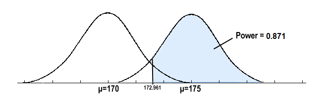 Two overlapping normal distributions with means of 170 and 175. The power of 0.871 is show on the right curve.