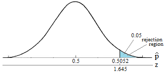 Normal curve with the 5% rejection region shaded in the right tail.