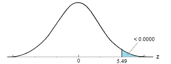 Standard normal distribution with the z value of 5.49 and above shaded.